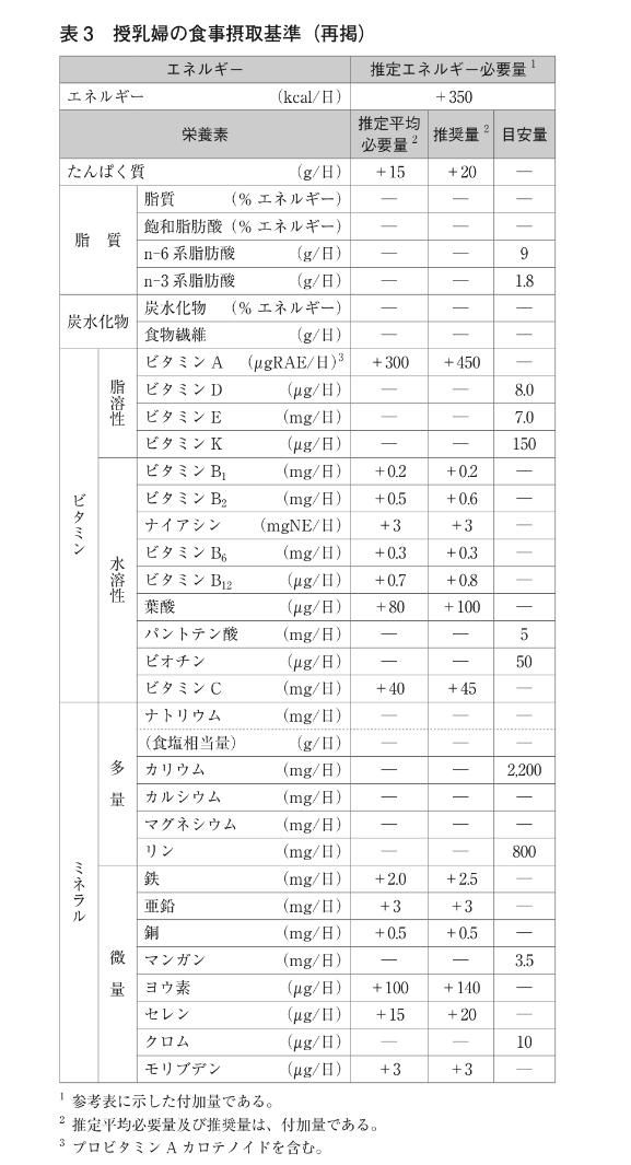 妊婦の栄養所要量 推定エネルギー必要量(参考表に示した付加量)は初期で+50、中期で+250後期で+450(kcal/日)、たんぱく質(g/日) 妊娠初期では推定平均必要量、推奨量は+0、目安量なし 中期では推定平均必要量+5、推奨量+10、目安量なし 後期では推定平均必要量+20、推奨量+25、目安量なし 脂質(%エネルギー)は推定平均必要量、推奨量、目安量なし 飽和脂肪酸(%エネルギー)は推定平均必要量、推奨量、目安量なし n-6系脂肪酸は推定平均必要量、推奨量なし、目安量9(g/日) n-3系脂肪酸は推定平均必要量、推奨量なし、目安量1.8(g/日) 炭水化物(%エネルギー)は推定平均必要量、推奨量、目安量なし 食物繊維(g/日)は推定平均必要量、推奨量、目安量なし ビタミンA(プロビタミンAカロテノイド含む)(μg RAE/日)は初期・中期では推定平均必要量+0、推奨量+0、目安量なし 後期では推定平均必要量+60、推奨量+80、目安量なし ビタミンDは推定平均必要量、推奨量なし、目安量7.0(μg /日) ビタミンE は推定平均必要量、推奨量なし、目安量6.5(㎎/日) ビタミンKは推定平均必要量、推奨量なし、目安量150(μg /日) ビタミンB1(㎎/日)の推定平均必要量+0.2、推奨量+0.2、目安量なし ビタミンB2(㎎/日)の 推定平均必要量+0.2、推奨量+0.3、目安量なし ナイアシン(㎎NE/日)は推定平均必要量、推奨量、目安量なし ビタミンB6(㎎/日)は推定平均必要量+0.2、推奨量+0.2、目安量なし ビタミンB12(μg /日)は推定平均必要量+0.3、推奨量+0.4、目安量なし 葉酸(μg /日) は+200、推奨量+240目安量なし パントテン酸は推定平均必要量、推奨量なし、目安量5(㎎/日)、ビオチンは推定平均必要量、推奨量なし、目安量0(μg/日) ビタミンC(㎎/日)は推定平均必要量+10、推奨量+10、目安量なし ナトリウム(㎎/日)は推定平均必要量、推奨量、目安量なし (食塩相当量)(g/日)では推定平均必要量、推奨量、目安量なし カリウムは推定平均必要量、推奨量なし、2,000(㎎/日) カルシウム(㎎/日)は推定平均必要量、推奨量、目安量なし マグネシウム(㎎/日)は推定平均必要量+30、推奨量+40、目安量なし リンは推定平均必要量、推奨量なし、目安量800(㎎/日) 鉄(㎎/日)は初期では 推定平均必要量+2.0、推奨量+2.5、目安量なし 中期・後期では推定平均必要量+12.5、推奨量+15.0、目安量なし 亜鉛(㎎/日)は推定平均必要量+1、推奨量+2目安量なし 銅(㎎/日) 推定平均必要量+0.1、推奨量+0.1、目安量なし マンガンは推定平均必要量、推奨量なし、目安量3.5(㎎/日) ヨウ素(μg /日)※4は推定平均必要量+75、推奨量+110、目安量なし セレン(μg /日) は推定平均必要量+5、推奨量+5、目安量なし クロムは推定平均必要量、推奨量なし、目安量10(μg /日) モリブデン(μg /日)は推定平均必要量、推奨量、目安量なし ※推定平均必要量及び推奨量は、付加量です ※ヨウ素は耐容上限量を2,000μg/日と設定しています
